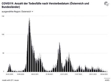 COVID19: Anzahl der Todesfälle nach Versterbedatum (Österreich und Bundesländer)