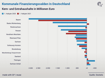 Kommunale Finanzierungssalden in Deutschland
