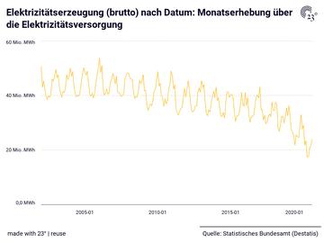 Elektrizitätserzeugung (brutto) nach Datum: Monatserhebung über die Elektrizitätsversorgung
