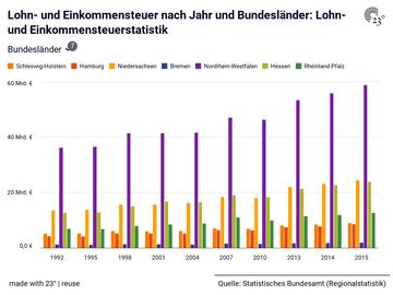 Lohn- und Einkommensteuer nach Jahr und Bundesländer: Lohn- und Einkommensteuerstatistik