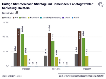 Gültige Stimmen nach Stichtag und Gemeinden: Landtagswahlen: Schleswig-Holstein