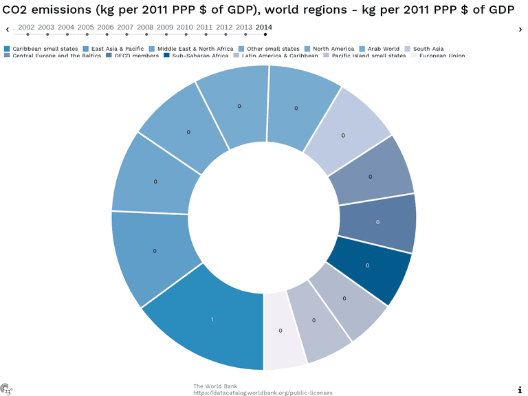 CO2 emissions (kg per 2011 PPP $ of GDP), world regions - kg per 2011 PPP $ of GDP