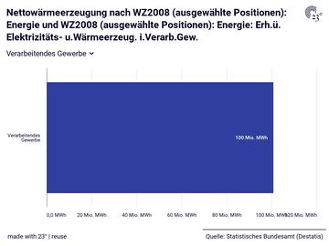 Nettowärmeerzeugung nach WZ2008 (ausgewählte Positionen): Energie und WZ2008 (ausgewählte Positionen): Energie: Erh.ü. Elektrizitäts- u.Wärmeerzeug. i.Verarb.Gew.