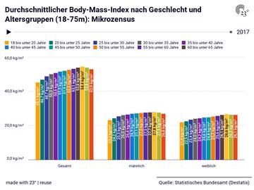 Durchschnittlicher Body-Mass-Index nach Geschlecht und Altersgruppen (18-75m): Mikrozensus