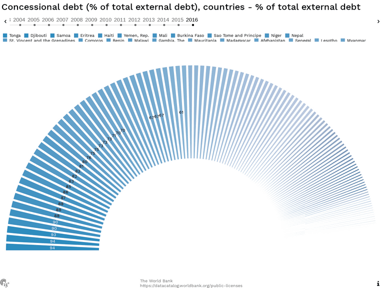 Concessional debt (% of total external debt), countries - % of total external debt