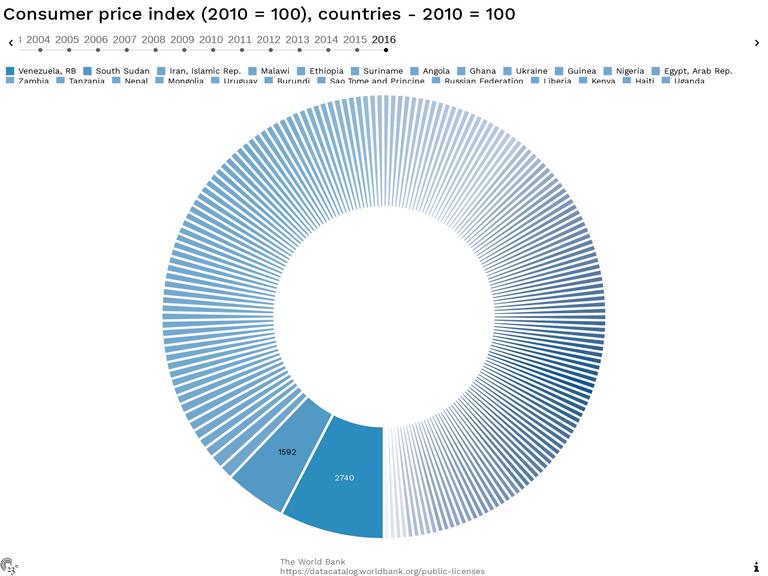 Consumer price index (2010 = 100), countries - 2010 = 100