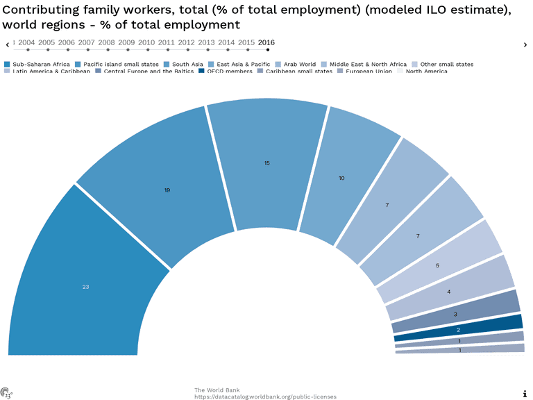 Contributing family workers, total (% of total employment) (modeled ILO estimate), world regions - % of total employment