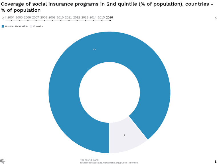 Coverage of social insurance programs in 2nd quintile (% of population), countries - % of population