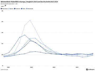 Wöchentliche Todesfälle in Europa, Vergleich 2020 zum Durchschnitt 2016-2019