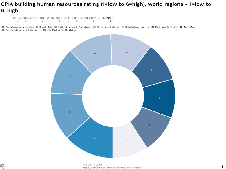 CPIA building human resources rating (1=low to 6=high), world regions - 1=low to 6=high
