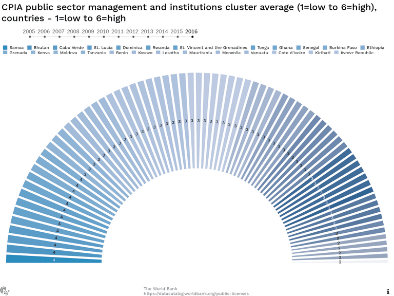 CPIA public sector management and institutions cluster average (1=low to 6=high), countries - 1=low to 6=high
