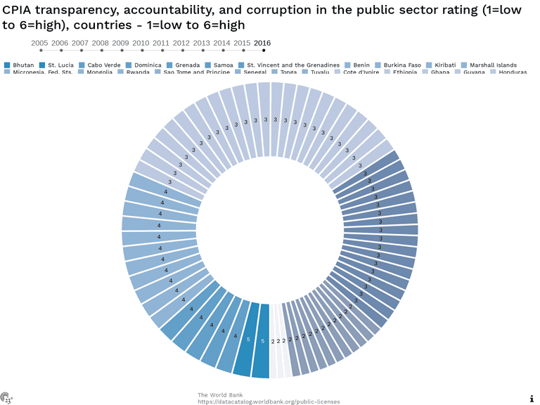 CPIA transparency, accountability, and corruption in the public sector rating (1=low to 6=high), countries - 1=low to 6=high