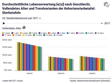 Durchschnittliche Lebenserwartung [e(x)] nach Geschlecht, Vollendetes Alter und Trendvarianten der Kohortensterbetafel: Sterbetafeln