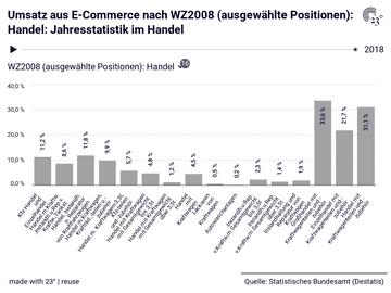 Umsatz aus E-Commerce nach WZ2008 (ausgewählte Positionen): Handel: Jahresstatistik im Handel