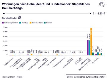 Wohnungen nach Gebäudeart und Bundesländer: Statistik des Bauüberhangs