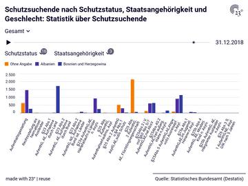 Schutzsuchende nach Schutzstatus, Staatsangehörigkeit und Geschlecht: Statistik über Schutzsuchende