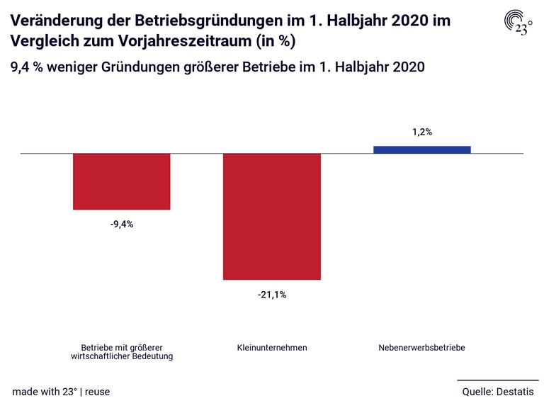 Veränderung der Betriebsgründungen im 1. Halbjahr 2020 im Vergleich zum Vorjahreszeitraum (in %)