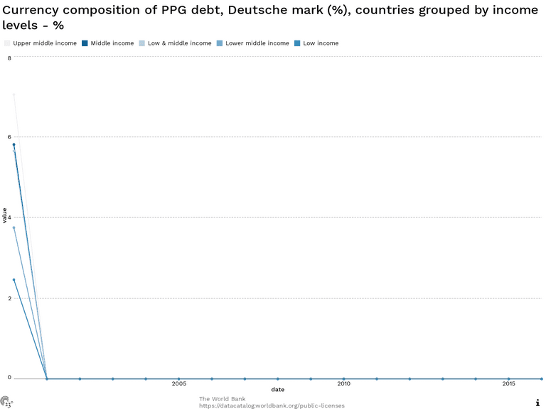 Currency composition of PPG debt, Deutsche mark (%), countries grouped by income levels - %