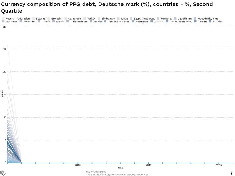 Currency composition of PPG debt, Deutsche mark (%), countries - %, Second Quartile