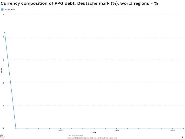 Currency composition of PPG debt, Deutsche mark (%), world regions - %