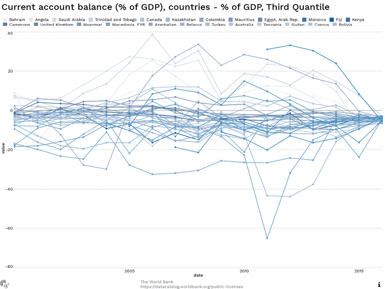 Current account balance (% of GDP), countries - % of GDP, Third Quantile