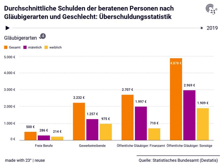 Durchschnittliche Schulden der beratenen Personen nach Gläubigerarten und Geschlecht: Überschuldungsstatistik