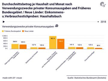 Durchschnittsbetrag je Haushalt und Monat nach Verwendungszwecke privater Konsumausgaben und Früheres Bundesgebiet / Neue Länder: Einkommens- u.Verbrauchsstichproben: Haushaltsbuch