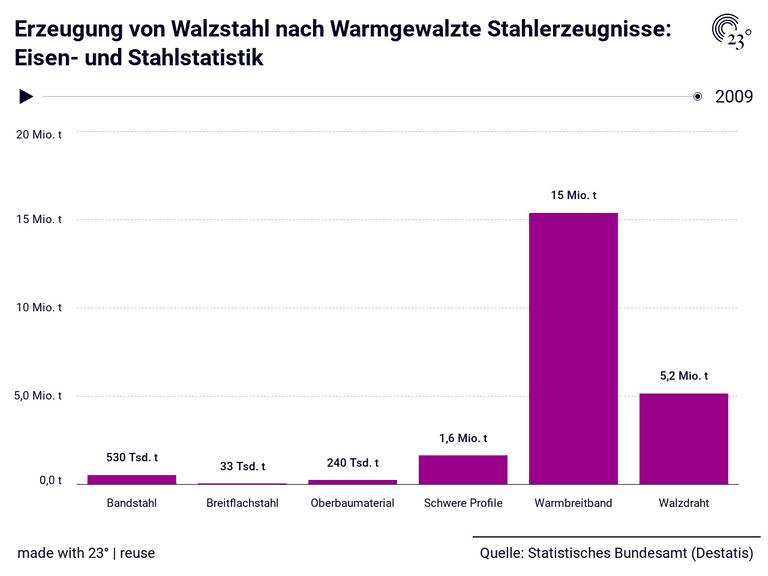 Erzeugung von Walzstahl nach Warmgewalzte Stahlerzeugnisse: Eisen- und Stahlstatistik