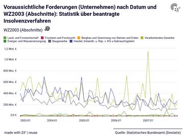 Voraussichtliche Forderungen (Unternehmen) nach Datum und WZ2003 (Abschnitte): Statistik über beantragte Insolvenzverfahren