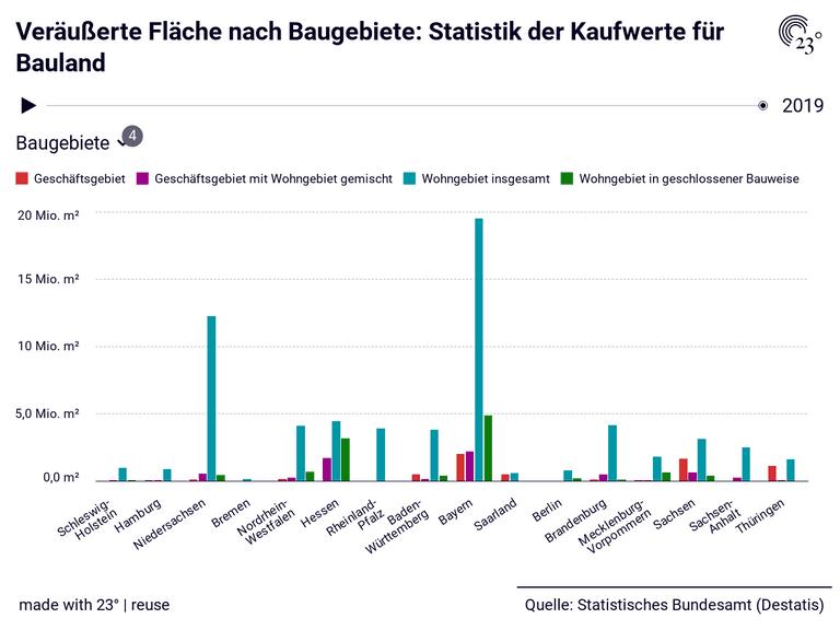 Veräußerte Fläche nach Baugebiete: Statistik der Kaufwerte für Bauland