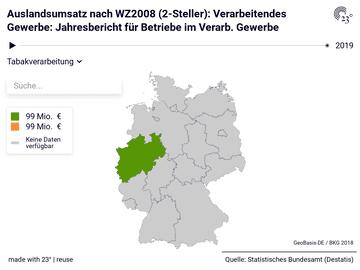 Auslandsumsatz nach WZ2008 (2-Steller): Verarbeitendes Gewerbe: Jahresbericht für Betriebe im Verarb. Gewerbe