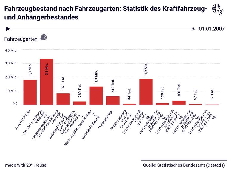 Fahrzeugbestand nach Fahrzeugarten: Statistik des Kraftfahrzeug- und Anhängerbestandes