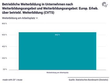 Betriebliche Weiterbildung in Unternehmen nach Weiterbildungsangebot und Weiterbildungsangebot: Europ. Erheb. über betriebl. Weiterbildung (CVTS)