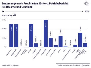 Erntemenge nach Fruchtarten: Ernte-u.Betriebsbericht: Feldfrüchte und Grünland
