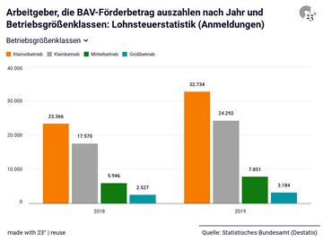 Arbeitgeber, die BAV-Förderbetrag auszahlen nach Jahr und Betriebsgrößenklassen: Lohnsteuerstatistik (Anmeldungen)