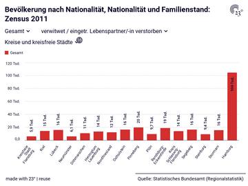 Bevölkerung nach Nationalität, Nationalität und Familienstand: Zensus 2011