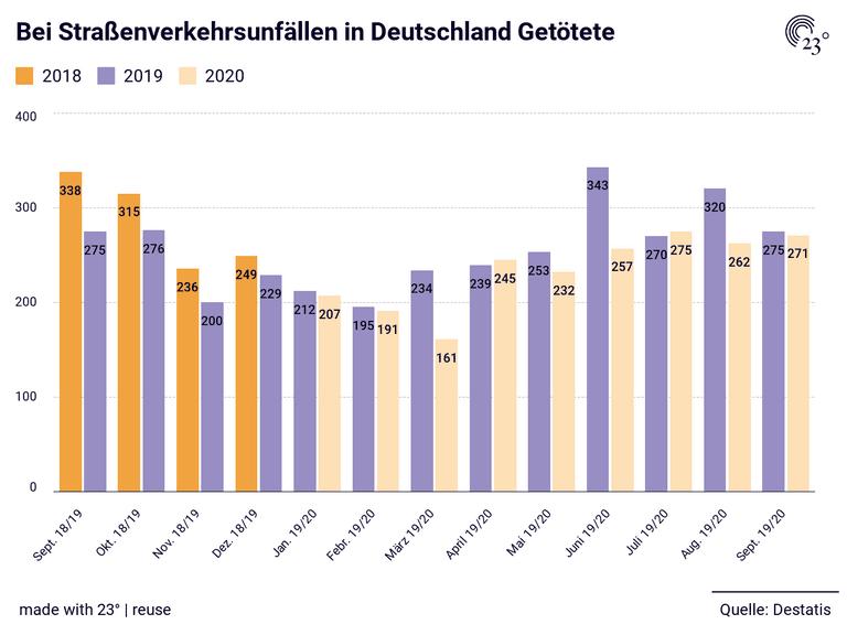 Bei Straßenverkehrsunfällen in Deutschland Getötete