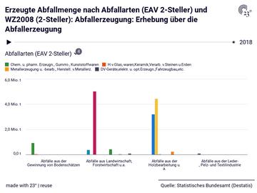 Erzeugte Abfallmenge nach Abfallarten (EAV 2-Steller) und WZ2008 (2-Steller): Abfallerzeugung: Erhebung über die Abfallerzeugung