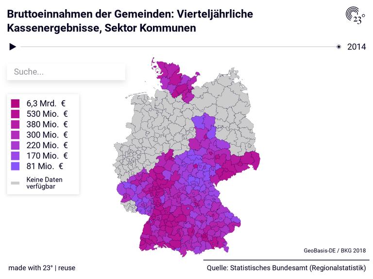 Bruttoeinnahmen der Gemeinden: Vierteljährliche Kassenergebnisse, Sektor Kommunen