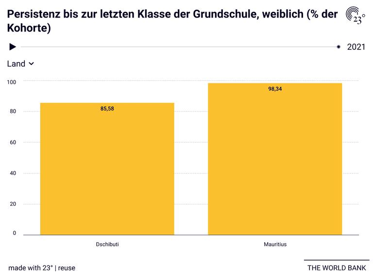 Persistenz bis zur letzten Klasse der Grundschule, weiblich (% der Kohorte)