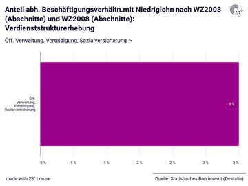 Anteil abh. Beschäftigungsverhältn.mit Niedriglohn nach WZ2008 (Abschnitte) und WZ2008 (Abschnitte): Verdienststrukturerhebung