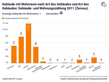 Gebäude mit Wohnraum nach Art des Gebäudes und Art des Gebäudes: Gebäude- und Wohnungszählung 2011 (Zensus)