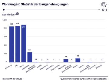 Wohnungen: Statistik der Baugenehmigungen