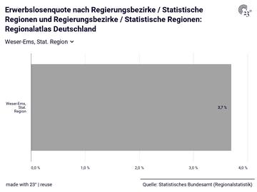 Erwerbslosenquote nach Regierungsbezirke / Statistische Regionen und Regierungsbezirke / Statistische Regionen: Regionalatlas Deutschland