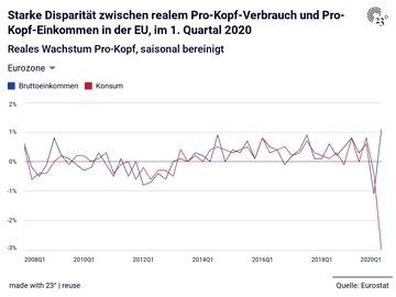 Starke Disparität zwischen realem Pro-Kopf-Verbrauch und Pro-Kopf-Einkommen in der EU, im 1. Quartal 2020