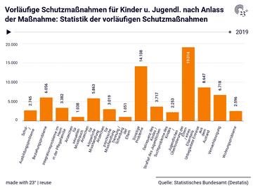 Vorläufige Schutzmaßnahmen für Kinder u. Jugendl. nach Anlass der Maßnahme: Statistik der vorläufigen Schutzmaßnahmen