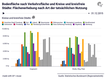 Bodenfläche nach Verkehrsfläche und Kreise und kreisfreie Städte: Flächenerhebung nach Art der tatsächlichen Nutzung