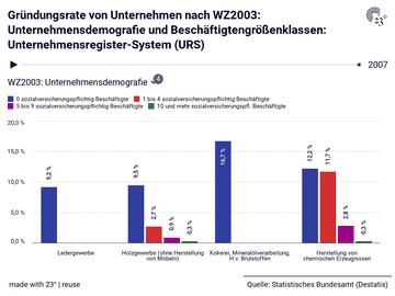 Gründungsrate von Unternehmen nach WZ2003: Unternehmensdemografie und Beschäftigtengrößenklassen: Unternehmensregister-System (URS)