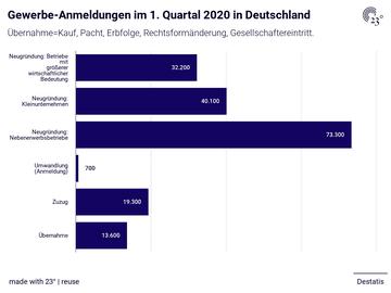 Gewerbe-Anmeldungen im 1. Quartal 2020 in Deutschland