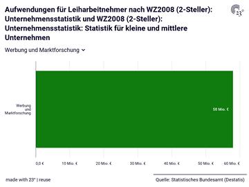 Aufwendungen für Leiharbeitnehmer nach WZ2008 (2-Steller): Unternehmensstatistik und WZ2008 (2-Steller): Unternehmensstatistik: Statistik für kleine und mittlere Unternehmen